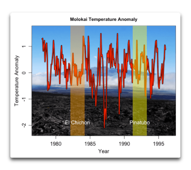 molokai temperature anomaly.png