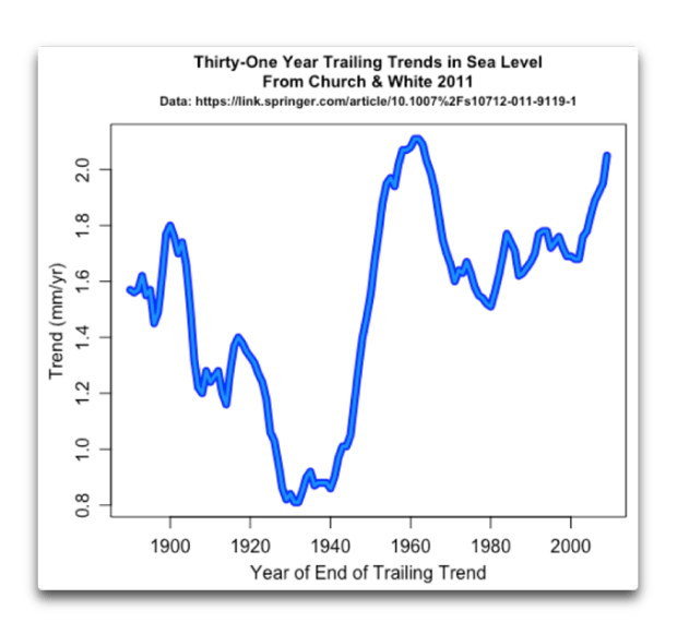 thirty one year trends in sea level