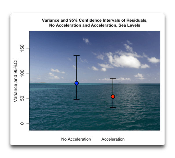 variance and 95 pct ci sea levels.png