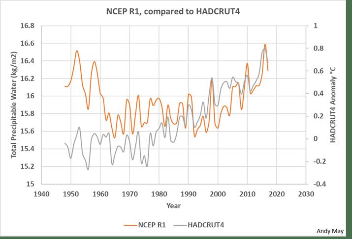 Does Global Warming increase total atmospheric water vapor