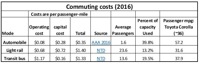 Commuting to work: car, train or bus? | Watts Up With That?