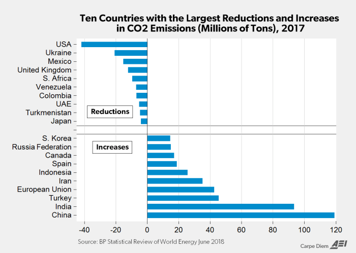 Chart of the week: The US is the leader in CO2 emissions