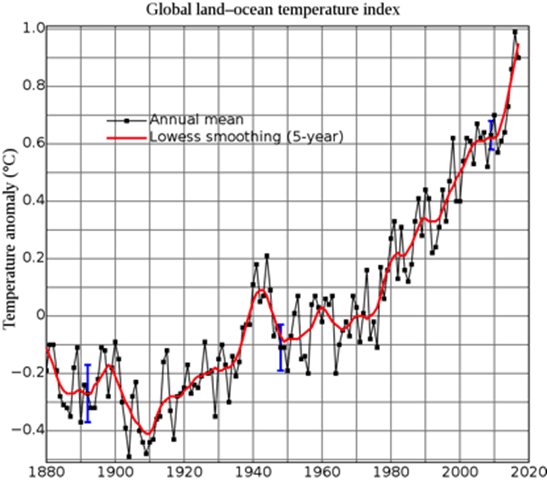 Bucket list: Historic global ocean temperature data – the missing pedigree is a comedy of errors – Watts Up With That?