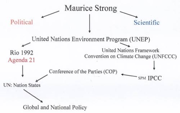 Whatever Happened to Agenda 21 and Climate Change Policy