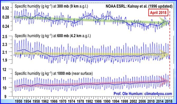 Climatology's startling error – an update | Watts Up With That?