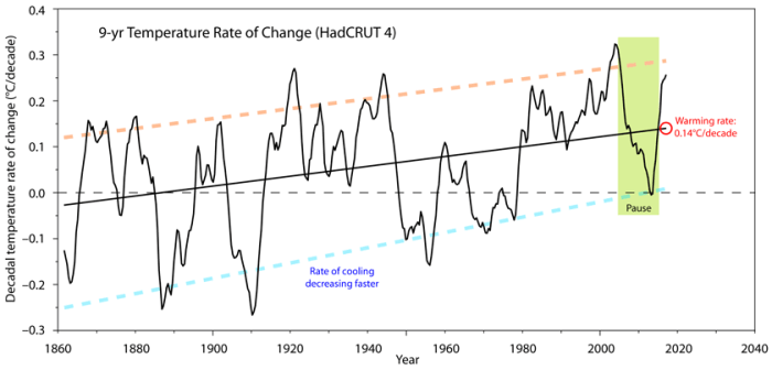What is warming the Earth? | Watts Up With That? Jacobsen D Wiring Diagram on