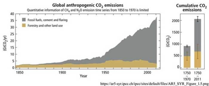 IPCC_CO2
