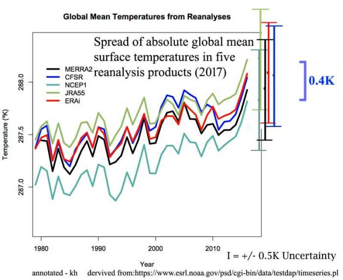 reanalyses_compared