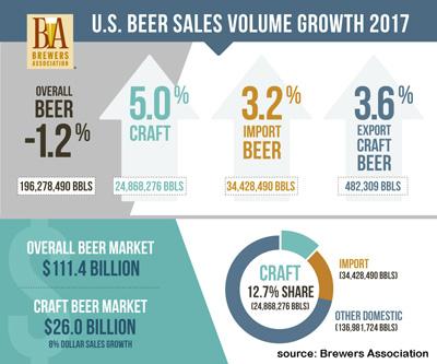 beer_sales_2017