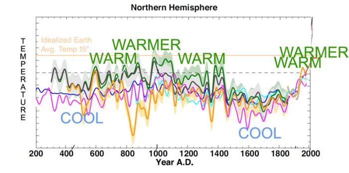 Cool_Warm_Warmer