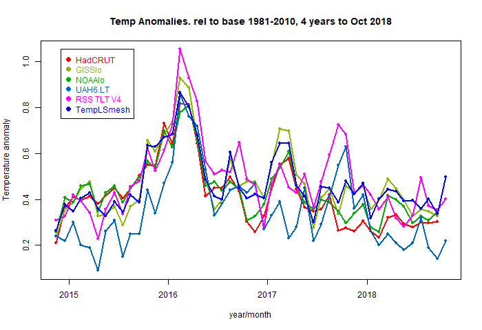 Calculating global temperature anomaly | Watts Up With That?