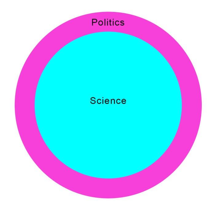 Climate Change Aka Global Warming Venn Diagram