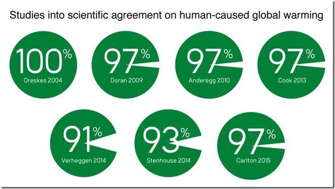 Oreskes, Harvard and the Destruction of Scientific