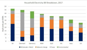 Renewable Failure Claim: The Policies were Not Aligned | Watts Up
