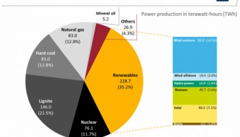 Germany totally kills coal – will likely end up in the dark, without