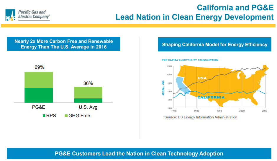 Clean energy leader' PG&E Filing Bankruptcy – rejects
