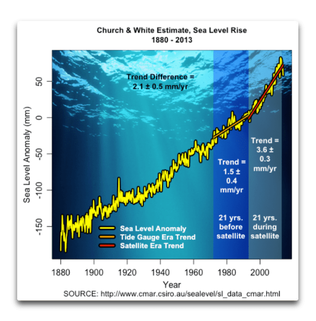Sea Level and Effective N | Watts Up With That?