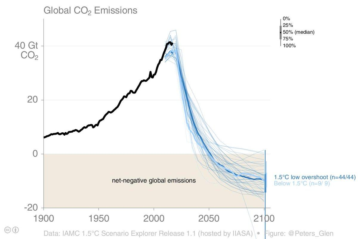 The stark reality of CO2 emissions reduction, in one graph