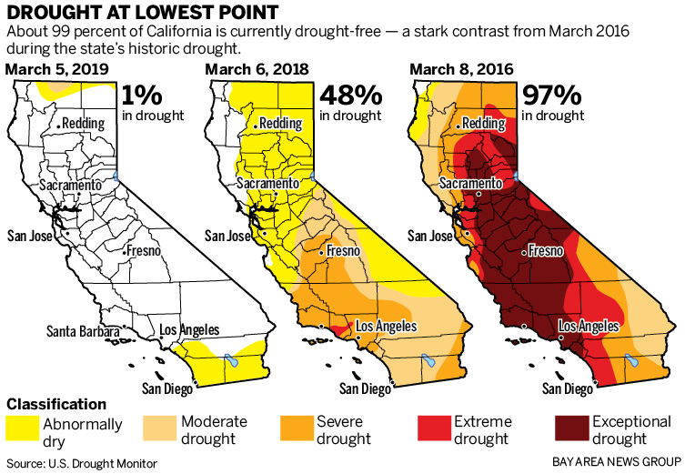 California's 'permanent drought' is now washed away by