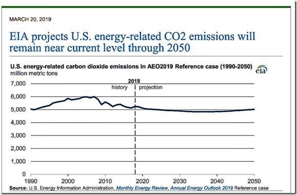 EIA AEO shows U S  CO2 emissions 1 billion metric tons below