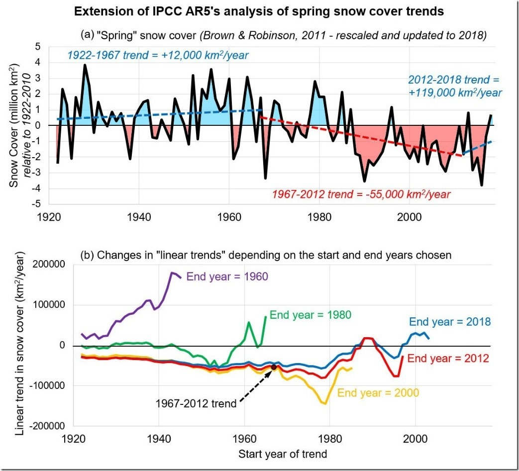 Northern Hemisphere snow cover trends (1967-2018): A