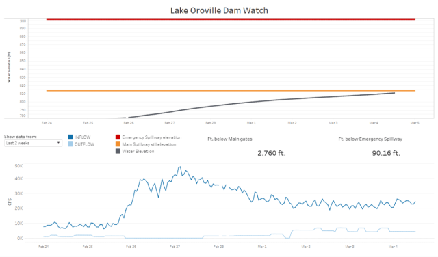 Lake Oroville nearing spillway level – watch using a new