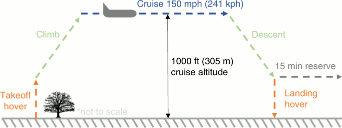VTOL flight profile. The five phases of VTOL travel are takeoff hover, climb, cruise, descent, and landing hover. Each phase will have a different travel time, velocity, and power consumption