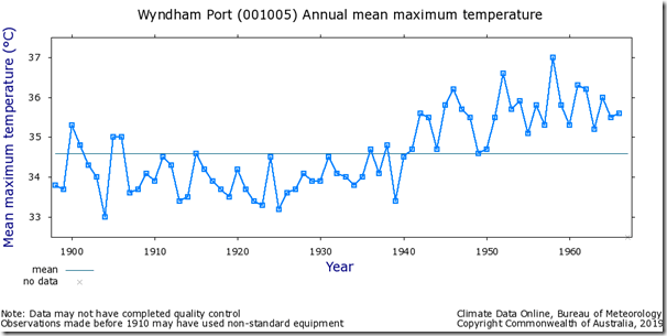 Fig. 1, Wyndham Port raw maximum temperatures.