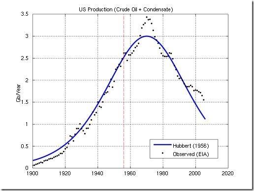 Figure 2. Hubbert 1956 prediction vs US Oil Production.