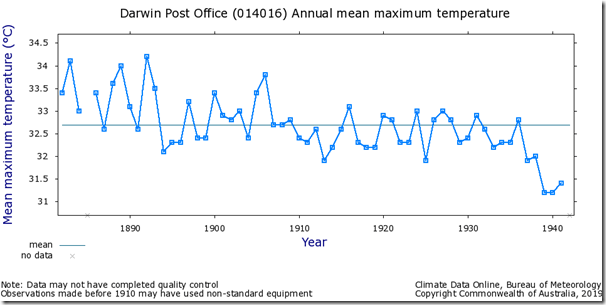 Fig. 2, Darwin PO raw maximum temperatures.