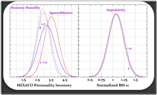 Figure 3: idealized Gaussian distributions of male (blue) or female (red) personality traits. Left: two HEXACO traits; right the BIS-11 Barratt Impulsivity trait. [9, 17] Arrows point to regions where low H-H or Agreeableness or high Impulsivity lead to difficult or impulsive personalities.