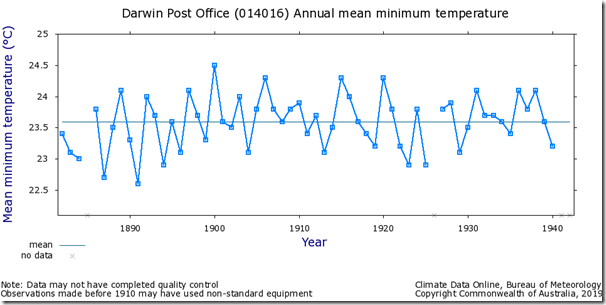 Fig. 4, Darwin PO raw minimum temperatures.