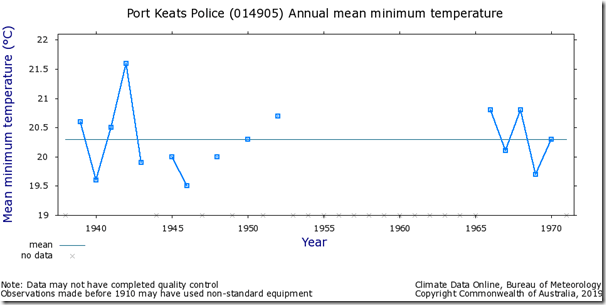 Fig. 6, Port Keats raw minimum temperatures.