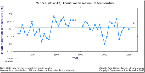 Fig. 10, Oenpelli raw maximum temperatures.