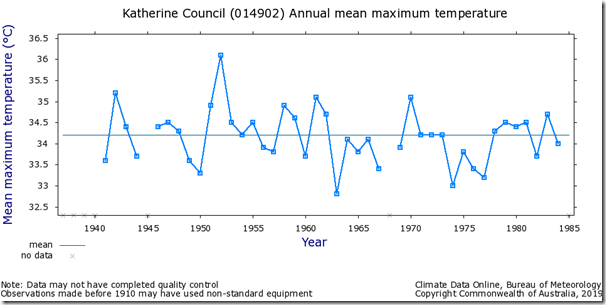 Fig. 11, Katherine Council raw maximum temperatures.