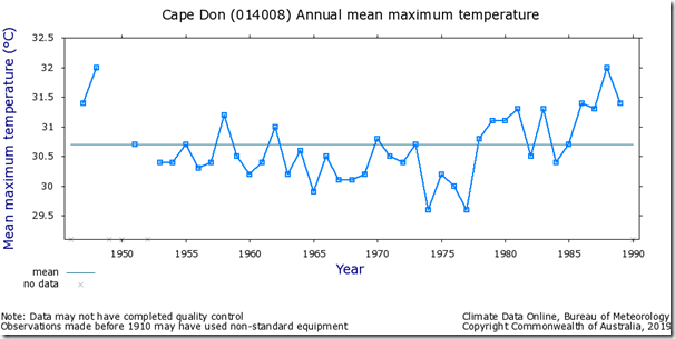 Fig. 12, Cape Don raw maximum temperatures.