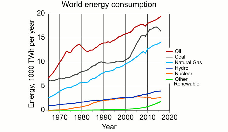 Bp Statistical Review Of World Energy 2020.World Energy Consumption Watts Up With That