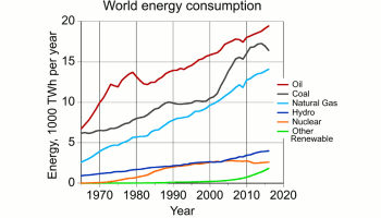 Terence Corcoran: Why the global fossil-fuel phase-out is a fantasy