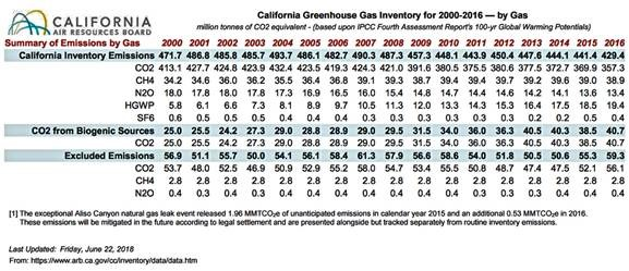 Cobb County School Calendar 2016-2020 California's CO2 reduction claim bogus, ignores states forest