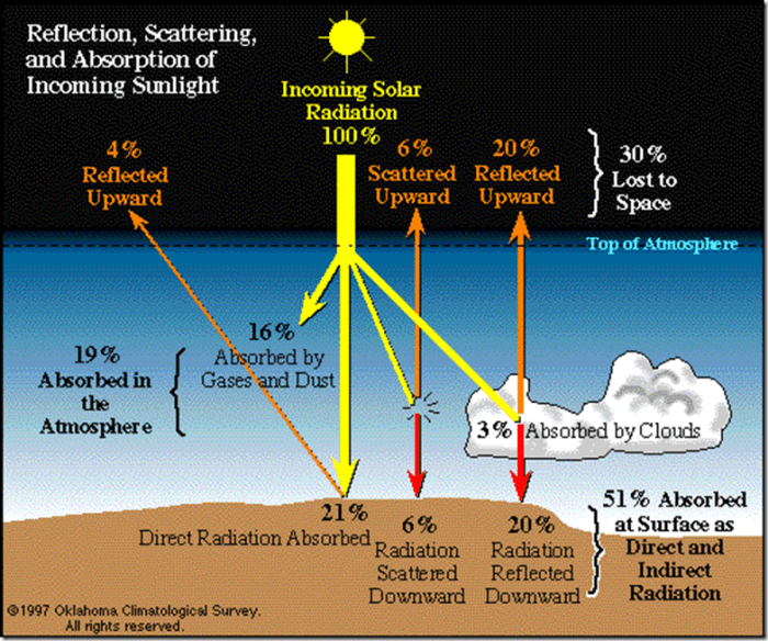 "Fig. 1: – Radiation ""Budget"" for Incoming Solar Radiation (Oklahoma Climatological Survey, 1997)."
