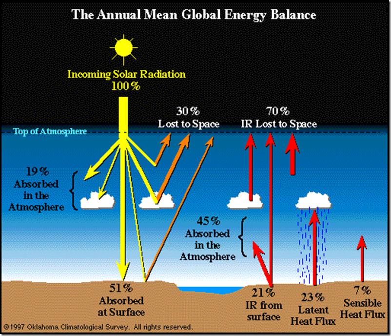 Fig. 2: – Globally Averaged Energy Budget (Oklahoma Climatological Survey, 1997).