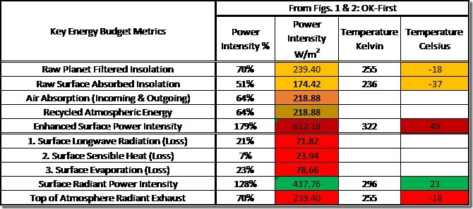 Table 7: Key Energy Budget Metrics (inferred from OK-First).