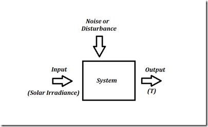Figure 2: A system with a separate input for noise and disturbance.