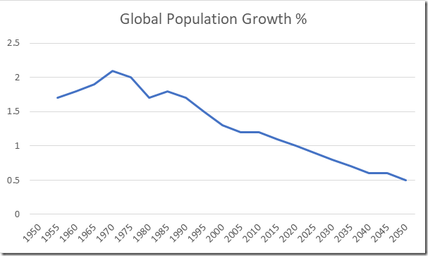 FIG 1, Annual global population growth.