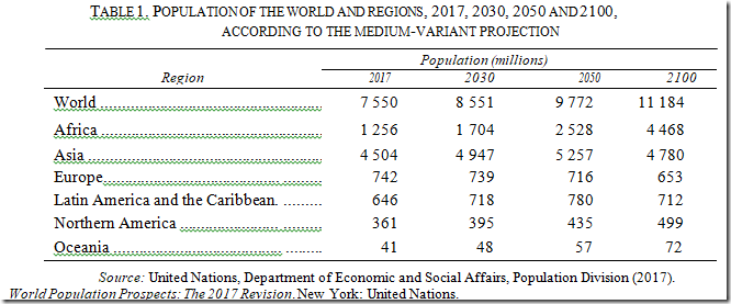 FIG 2, Population projections by region.