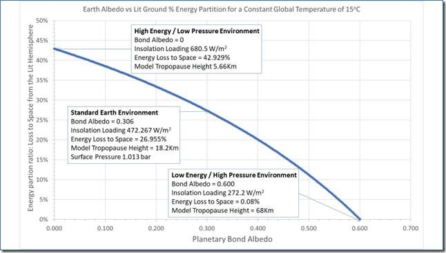 Figure 6: The Variation of Energy Partition Ratio with Power Intensity Influx for a Single Lit Hemisphere Adiabatic Model.