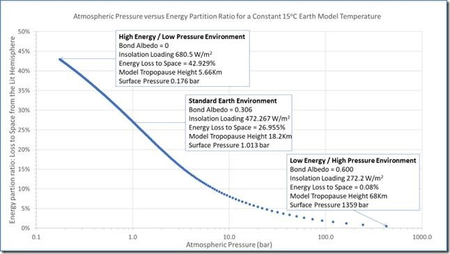 Figure 9: Surface Atmospheric Pressure vs Lit Ground % Energy Partition for a Constant Earth 15oC.