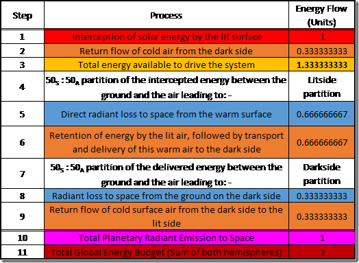 "Table 4: Running the Dynamic-Atmosphere Energy-Transport Engine ""Warmed Up""."