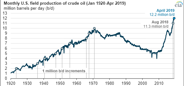 Mercer Fuel Prices >> Energy Dominance Us Crude Oil Production Tops 12 Million