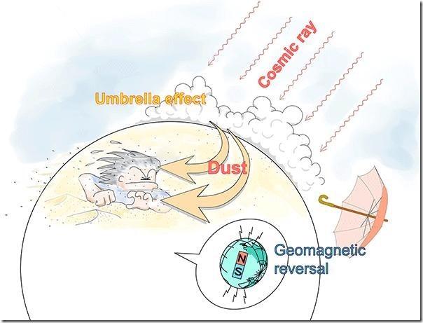 Winter monsoons became stronger during geomagnetic reversal. Credit: Kobe University